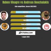Ruben Vinagre vs Andreas Bouchalakis h2h player stats