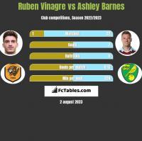 Ruben Vinagre vs Ashley Barnes h2h player stats