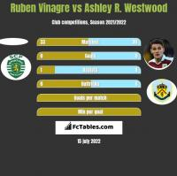 Ruben Vinagre vs Ashley R. Westwood h2h player stats