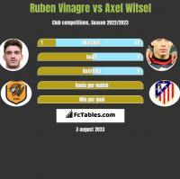 Ruben Vinagre vs Axel Witsel h2h player stats