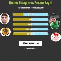 Ruben Vinagre vs Beram Kayal h2h player stats