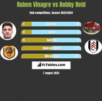Ruben Vinagre vs Bobby Reid h2h player stats