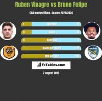 Ruben Vinagre vs Bruno Felipe h2h player stats
