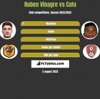 Ruben Vinagre vs Cafu h2h player stats