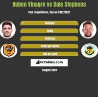 Ruben Vinagre vs Dale Stephens h2h player stats