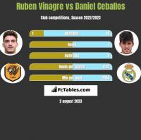 Ruben Vinagre vs Daniel Ceballos h2h player stats