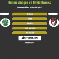 Ruben Vinagre vs David Brooks h2h player stats
