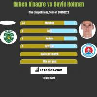 Ruben Vinagre vs David Holman h2h player stats