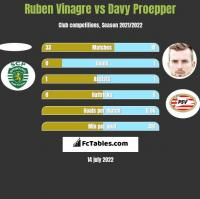 Ruben Vinagre vs Davy Proepper h2h player stats