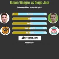 Ruben Vinagre vs Diogo Jota h2h player stats