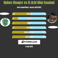 Ruben Vinagre vs El-Arabi Soudani h2h player stats