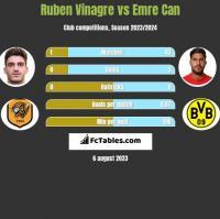Ruben Vinagre vs Emre Can h2h player stats