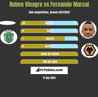 Ruben Vinagre vs Fernando Marcal h2h player stats