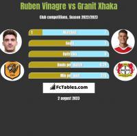 Ruben Vinagre vs Granit Xhaka h2h player stats