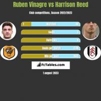 Ruben Vinagre vs Harrison Reed h2h player stats