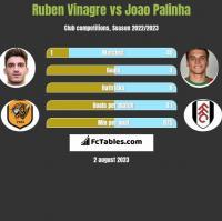 Ruben Vinagre vs Joao Palinha h2h player stats