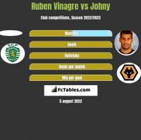 Ruben Vinagre vs Johny h2h player stats