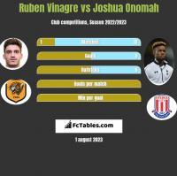 Ruben Vinagre vs Joshua Onomah h2h player stats