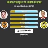 Ruben Vinagre vs Julian Brandt h2h player stats
