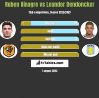 Ruben Vinagre vs Leander Dendoncker h2h player stats