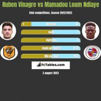 Ruben Vinagre vs Mamadou Loum Ndiaye h2h player stats