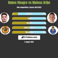 Ruben Vinagre vs Mateus Uribe h2h player stats