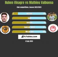 Ruben Vinagre vs Mathieu Valbuena h2h player stats