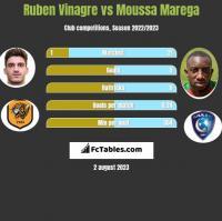 Ruben Vinagre vs Moussa Marega h2h player stats
