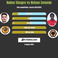Ruben Vinagre vs Nelson Semedo h2h player stats
