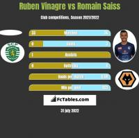 Ruben Vinagre vs Romain Saiss h2h player stats