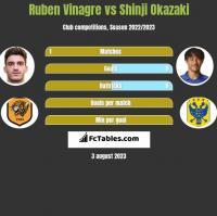 Ruben Vinagre vs Shinji Okazaki h2h player stats