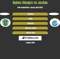 Ruben Vinagre vs Jordao h2h player stats