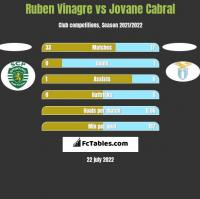 Ruben Vinagre vs Jovane Cabral h2h player stats