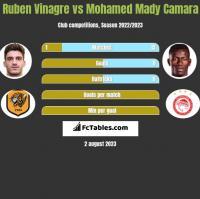 Ruben Vinagre vs Mohamed Mady Camara h2h player stats