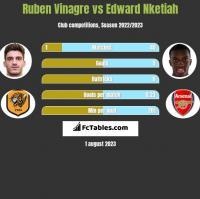 Ruben Vinagre vs Edward Nketiah h2h player stats
