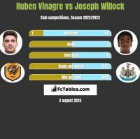 Ruben Vinagre vs Joseph Willock h2h player stats