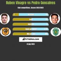 Ruben Vinagre vs Pedro Goncalves h2h player stats
