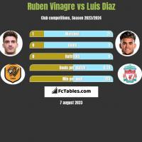 Ruben Vinagre vs Luis Diaz h2h player stats