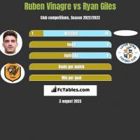 Ruben Vinagre vs Ryan Giles h2h player stats