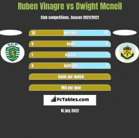 Ruben Vinagre vs Dwight Mcneil h2h player stats