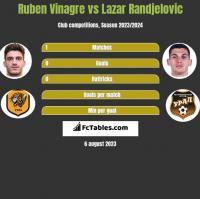 Ruben Vinagre vs Lazar Randjelovic h2h player stats