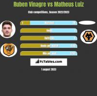Ruben Vinagre vs Matheus Luiz h2h player stats