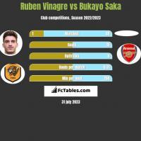 Ruben Vinagre vs Bukayo Saka h2h player stats