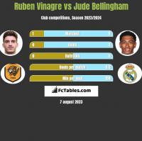 Ruben Vinagre vs Jude Bellingham h2h player stats