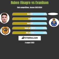 Ruben Vinagre vs Evanilson h2h player stats