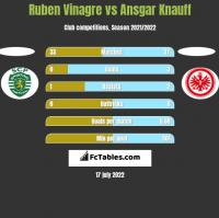 Ruben Vinagre vs Ansgar Knauff h2h player stats