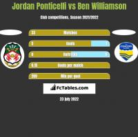 Jordan Ponticelli vs Ben Williamson h2h player stats