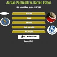 Jordan Ponticelli vs Darren Potter h2h player stats