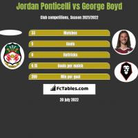 Jordan Ponticelli vs George Boyd h2h player stats