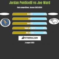 Jordan Ponticelli vs Joe Ward h2h player stats